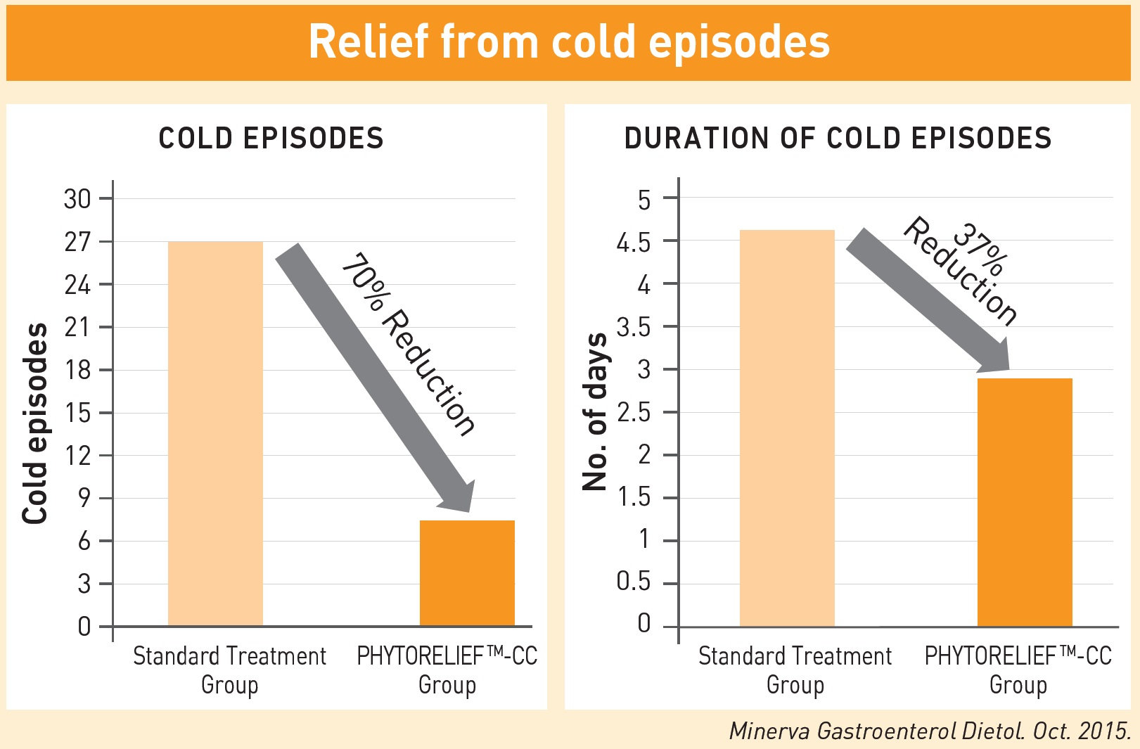 Relief from Cold Episodes