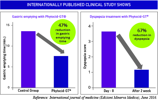 published clinical studies of Phytocid-GT