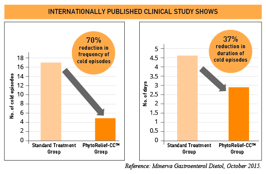 Published clinical studies of PhytoRelief-CC